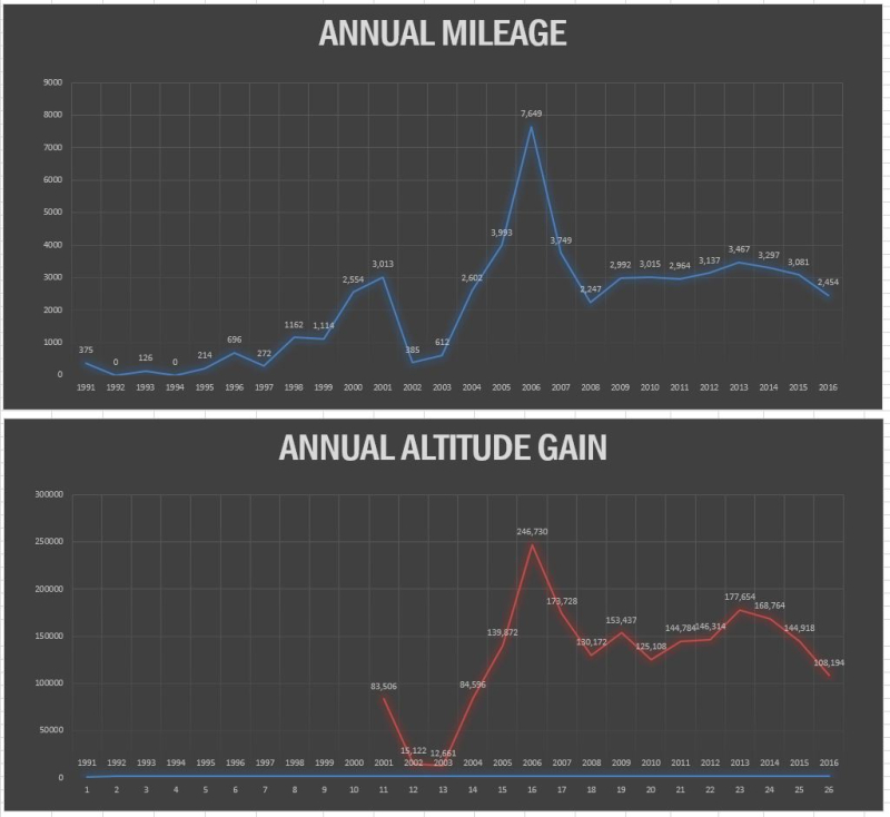 20170528 Bike Annual Mileage and Altitude Gain